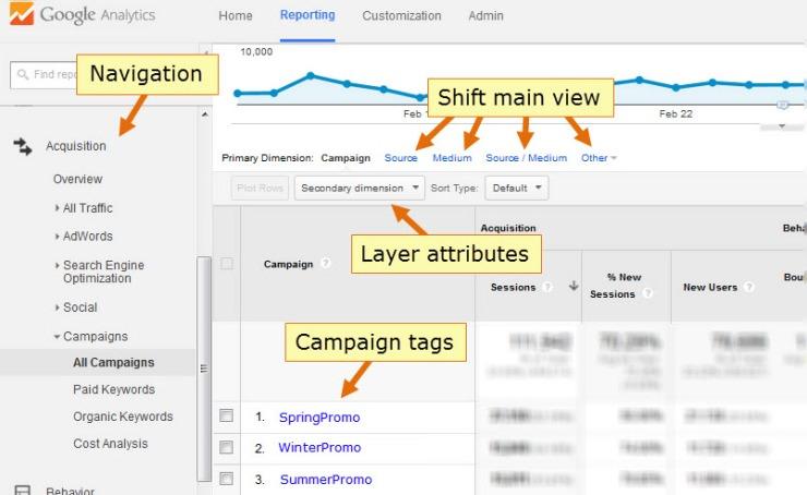 Campaigns Diagram (arrows v2)